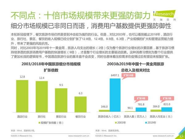 中國旅游細分市場規模持續擴張,疫情過后有望迎來報復性增長