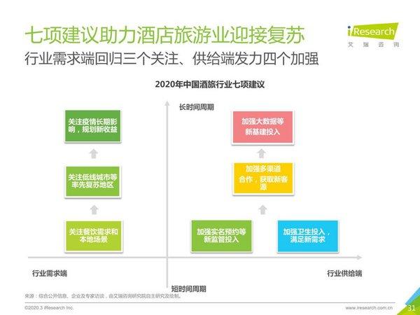行業需求端回歸三個關注,供給端發力四個加強