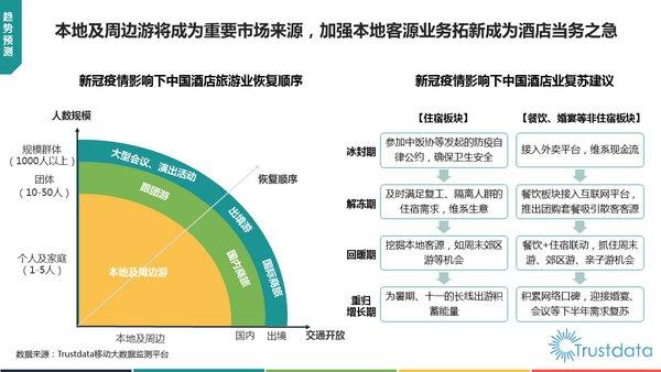 新冠肺炎疫情影响下中国酒店业恢复顺序及建议