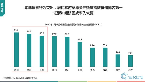 2020年1-3月中国在线旅游用户城市关注度指数TOP10
