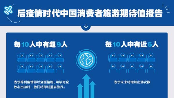 后疫情时代中国消费者旅游期待值报告